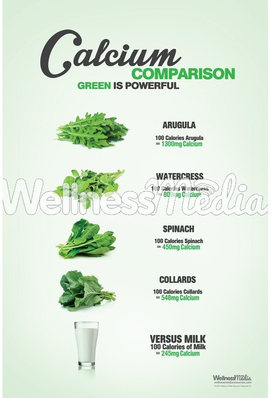 Calcium Comparison - Green is Powerful Poster