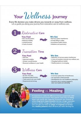 Your Wellness Journey Poster